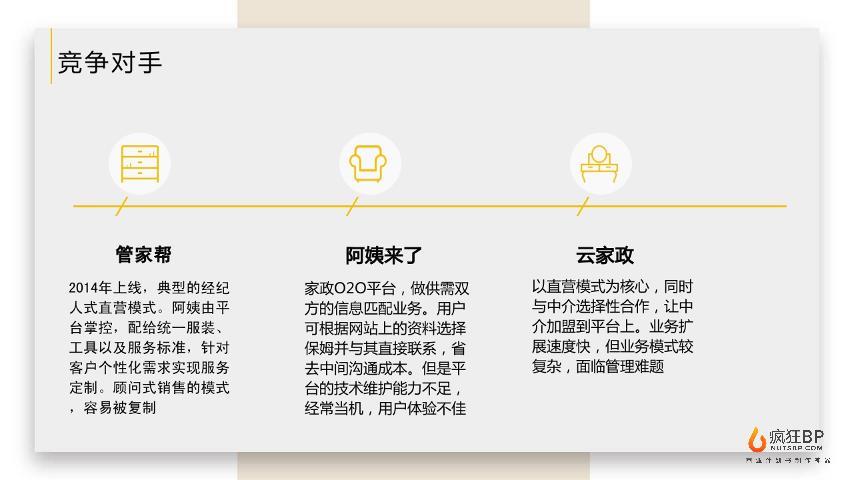 [保姆在家]家政服務保姆月嫂平臺生活服務商業計劃書模板范文-undefined