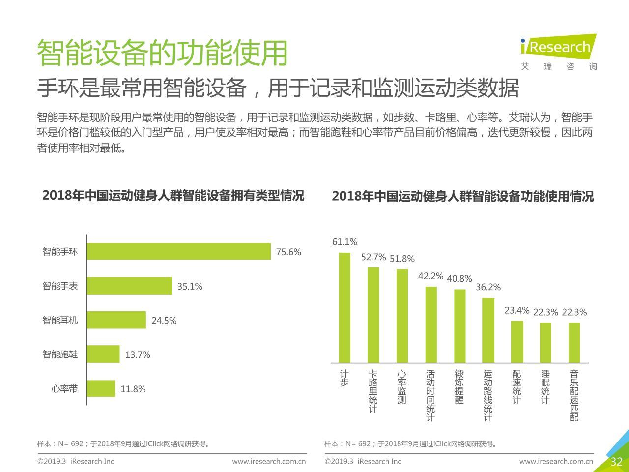2019中國運動健身行業發展趨勢白皮書-undefined