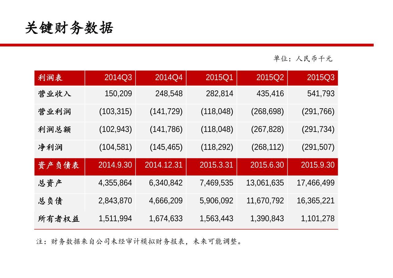 京东金融融资商业计划书-undefined