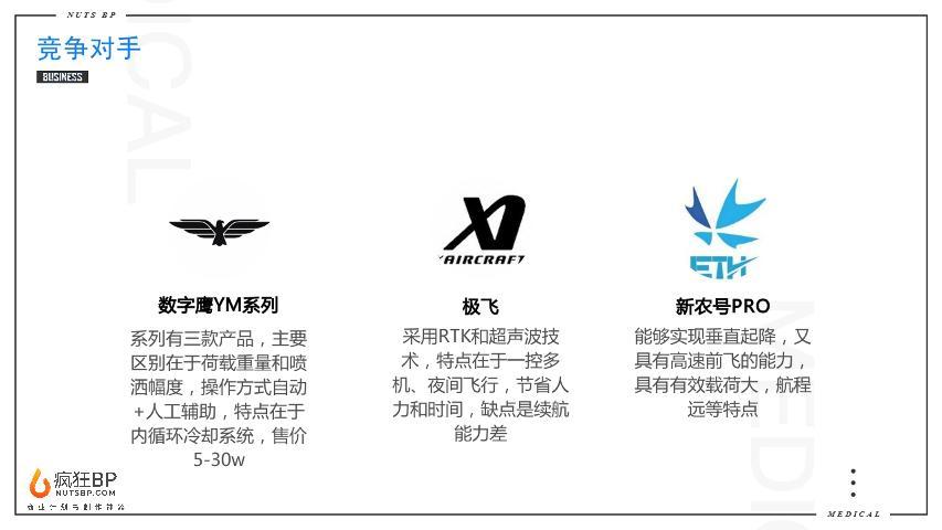 [CN-1S]物聯網云平臺植保無人機商業計劃書模板范文-undefined